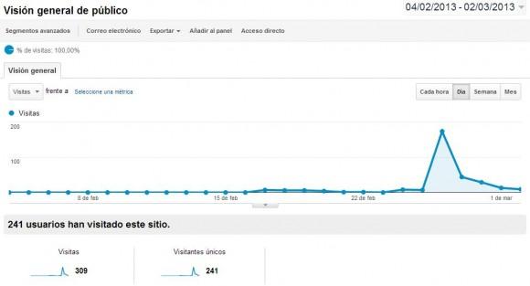 Nº Visitas (Fuente:Analytics)