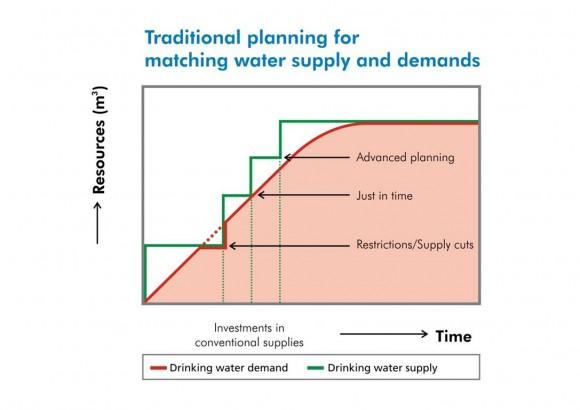Agua regenerada