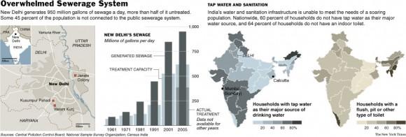 crisis del agua en india 2