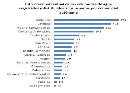 Precios del agua en España_1