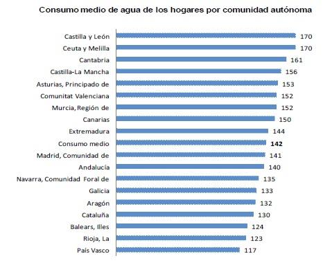 Precios del agua en España_2