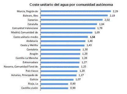 Precios del agua en España_3