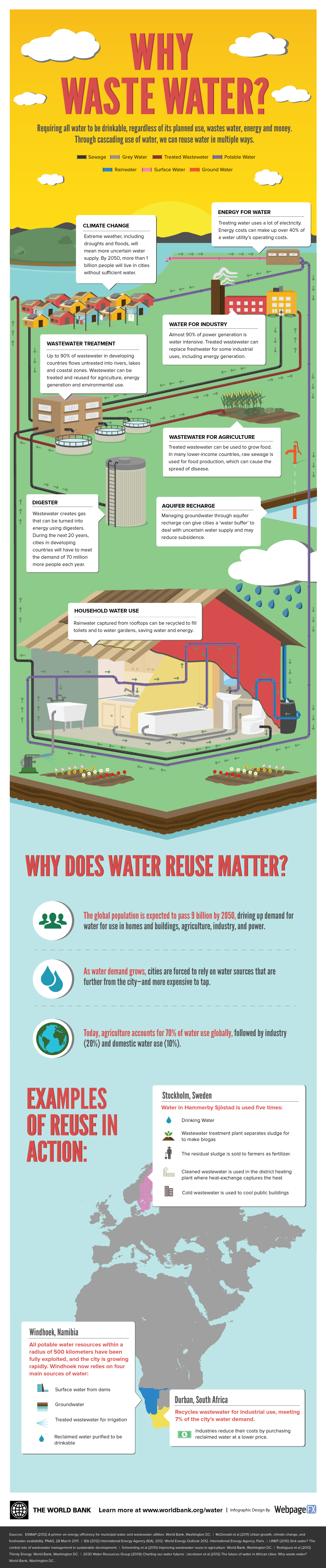 Why-waste-water