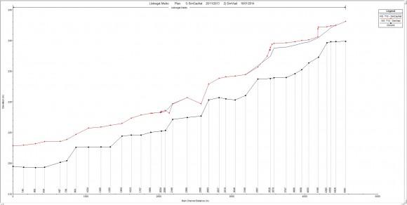 comparar simulaciones en HEC-Ras1