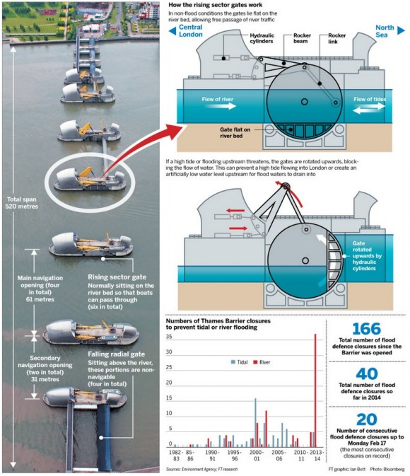 barreras-del-tamesis-infografia
