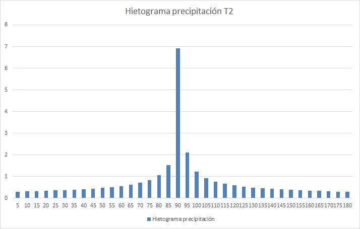 obtener hietogramas a partir de curvas IDF _hietograma