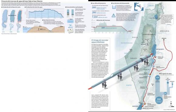 resucitar el mar muerto_infografias