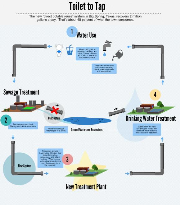 cerrar el ciclo del agua_infografia
