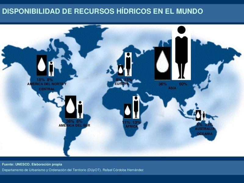 distribución recursos hídricos