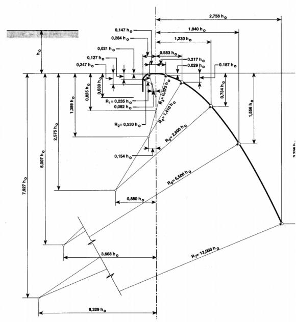 Curva hidráulica USBR esquema