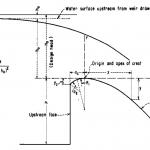 Curva hidráulica USBR esquema definicion