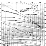 Curva hidráulica USBR grafico 2