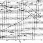 Curva hidráulica USBR grafico 3