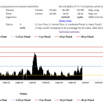 The Flood Observatory_WatchMeasures