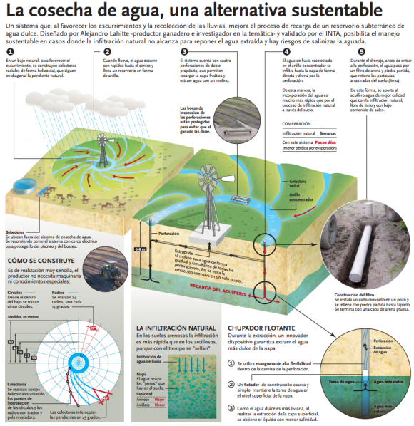 Cosecha de agua_infografia