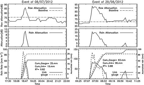 Pluviómetros_registros