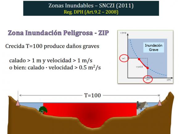 Zonificacion de los espacios fluviales_ZIP