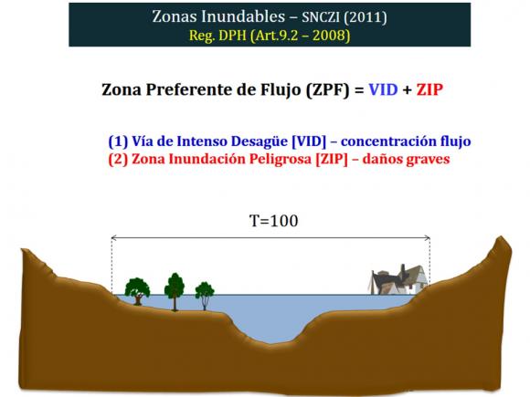 Zonificacion de los espacios fluviales_ZPF