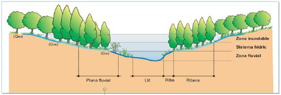 Zonificacion de los espacios fluviales_esquema ACA