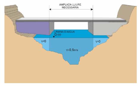 diseño hidraulico de un viaducto_anchura libre
