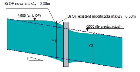 diseño hidraulico de un viaducto_sobreelevacion