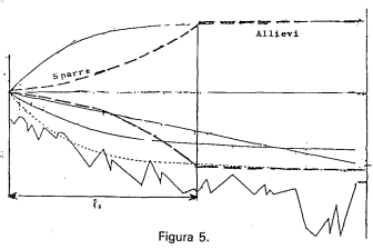 Calcular el golpe de ariete_distribucion larga gravedad