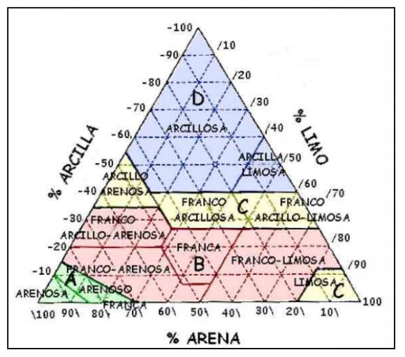 Umbral-de-escorrentia_tipo-suelo-1-580x512