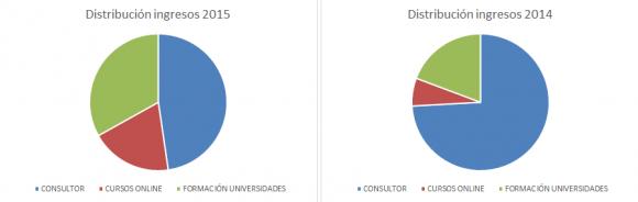 Distribucion ingresos 2015