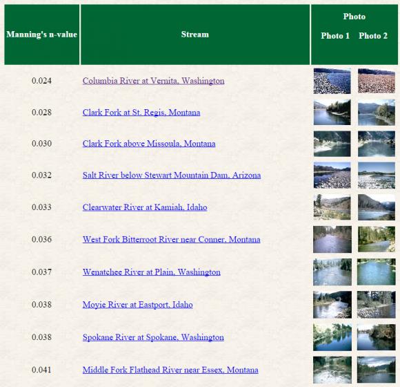 seleccionar el coeficiente de rugosidad de Manning en cauces naturales_USGS