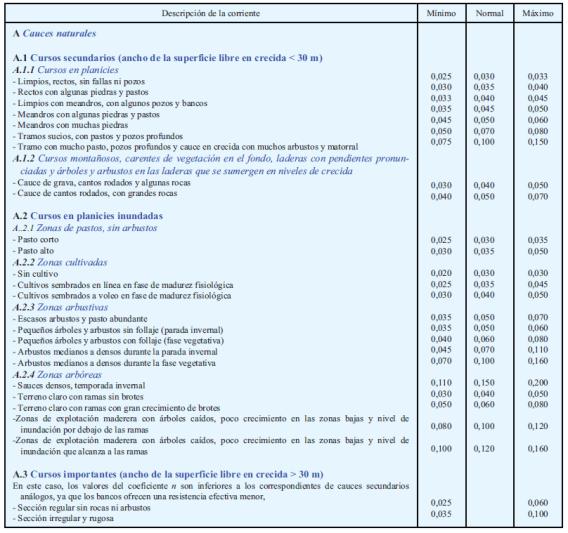 seleccionar el coeficiente de rugosidad de Manning en cauces naturales_tabla