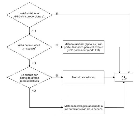 Norma 5.2-IC_metodo calculo caudales