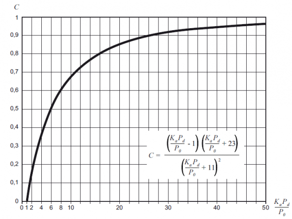 Norma 5.2-IC_metodo racional_C_grafico
