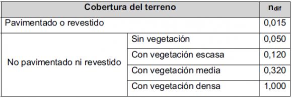 Norma 5.2-IC_metodo racional_ndif