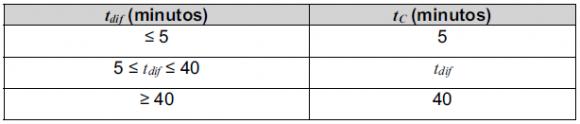 Norma 5.2-IC_metodo racional_tdif_tabla