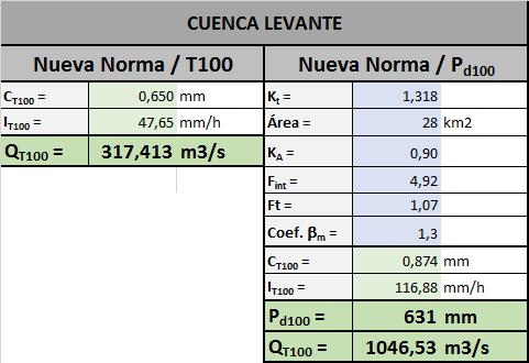 Caudales cuenca levante_atras