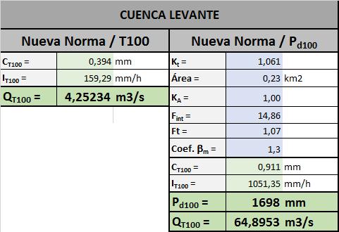 Caudales cuenca levante_atras_peque