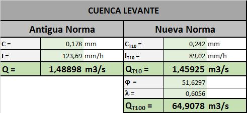 Caudales cuenca levante_peque