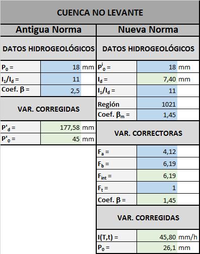 Hidrogeologia cuenca no levante